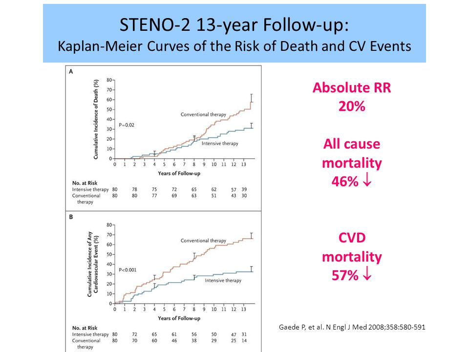 Gaede P, et al. N Engl J Med 2008;358:580-591 STENO-2 13-year Follow-up: Kaplan-Meier Curves of the Risk of Death and CV Events Absolute RR 20% All ca