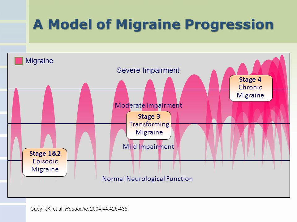 A Model of Migraine Progression Severe Impairment Cady RK, et al.