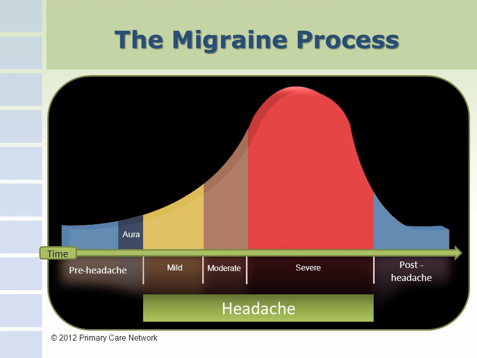 The Migraine Process Headache Post - headache Pre-headache Mild Moderate Severe Time © 2012 Primary Care Network Aura