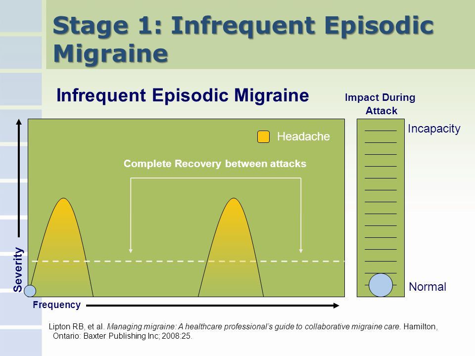 Stage 1: Infrequent Episodic Migraine Impact During Attack Frequency Severity Infrequent Episodic Migraine Headache Complete Recovery between attacks Incapacity Normal Lipton RB, et al.