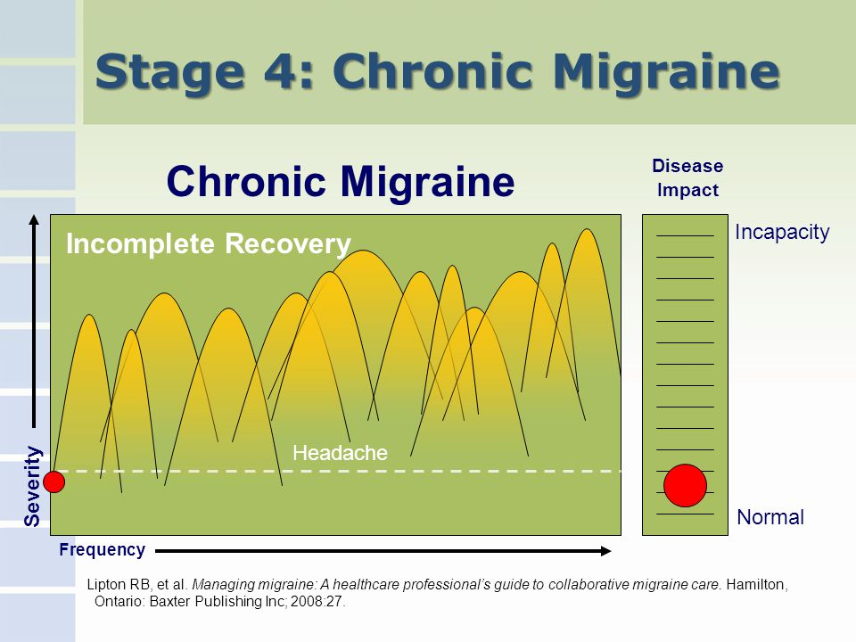 Stage 4: Chronic Migraine Incapacity Normal Frequency Severity Chronic Migraine Headache Disease Impact Incomplete Recovery Lipton RB, et al.