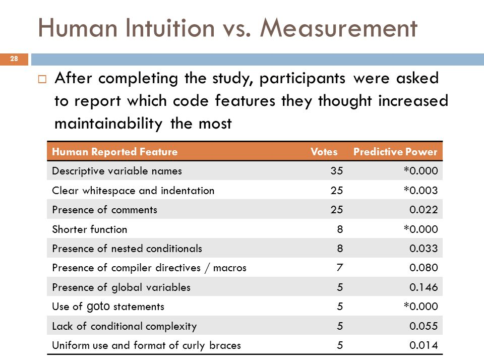 Human Intuition vs. Measurement  After completing the study, participants were asked to report which code features they thought increased maintainabi