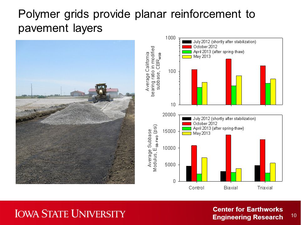 Center for Earthworks Engineering Research Polymer grids provide planar reinforcement to pavement layers 10