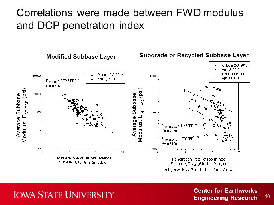 Center for Earthworks Engineering Research Correlations were made between FWD modulus and DCP penetration index 18 Modified Subbase Layer Subgrade or Recycled Subbase Layer