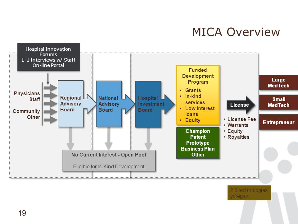 19 MICA Overview Regional Advisory Board National Advisory Board Hospital Investment Board Physicians Staff Community Other No Current Interest - Open