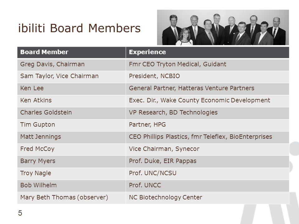 5 ibiliti Board Members Board MemberExperience Greg Davis, ChairmanFmr CEO Tryton Medical, Guidant Sam Taylor, Vice ChairmanPresident, NCBIO Ken LeeGeneral Partner, Hatteras Venture Partners Ken AtkinsExec.