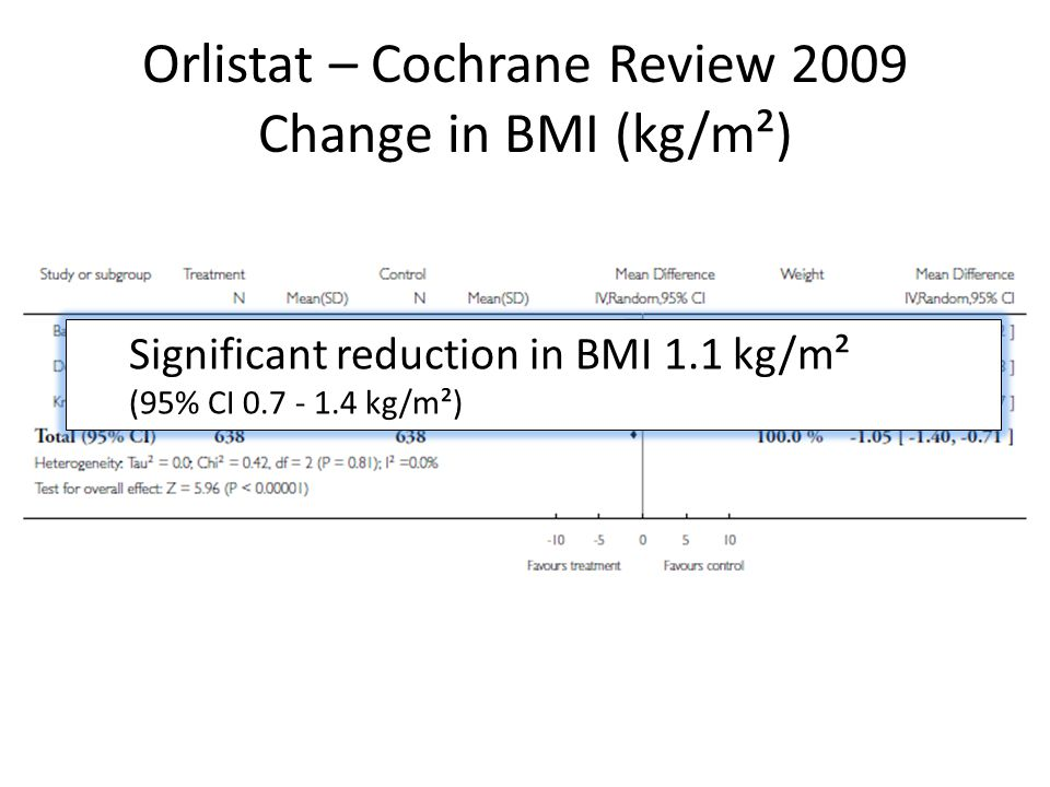 Orlistat – Cochrane Review 2009 Change in BMI (kg/m²) Significant reduction in BMI 1.1 kg/m² (95% CI 0.7 - 1.4 kg/m²)
