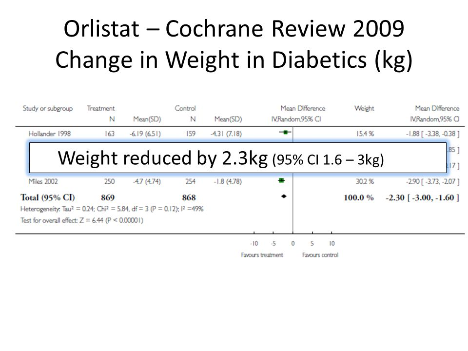 Orlistat – Cochrane Review 2009 Change in Weight in Diabetics (kg) Weight reduced by 2.3kg (95% CI 1.6 – 3kg)