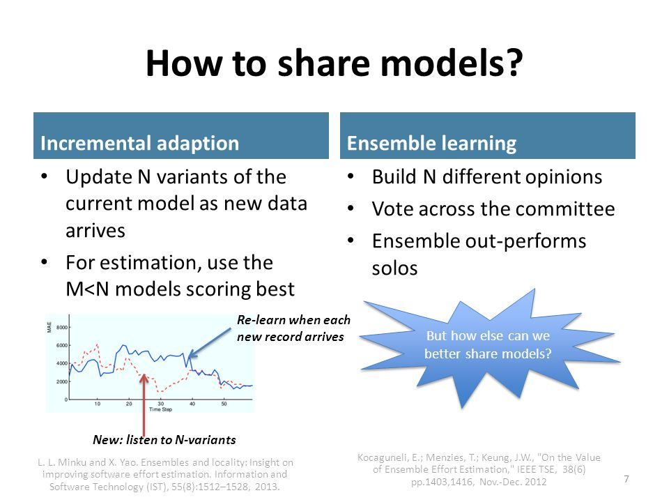 How to share models.