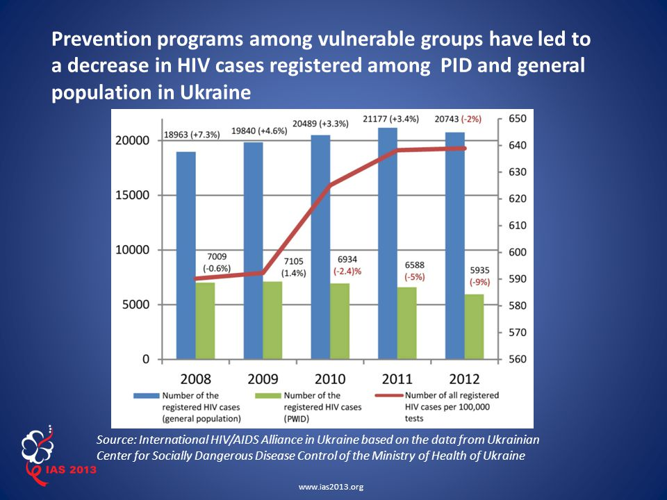www.ias2013.org Prevention programs among vulnerable groups have led to a decrease in HIV cases registered among PID and general population in Ukraine Source: International HIV/AIDS Alliance in Ukraine based on the data from Ukrainian Center for Socially Dangerous Disease Control of the Ministry of Health of Ukraine