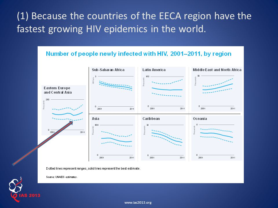 www.ias2013.org (1) Because the countries of the EECA region have the fastest growing HIV epidemics in the world.