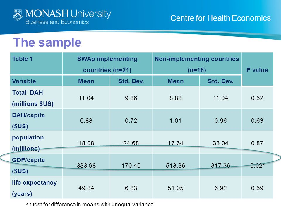 Centre for Health Economics The sample Table 1SWAp implementing countries (n=21) Non-implementing countries (n=18) P value VariableMeanStd.