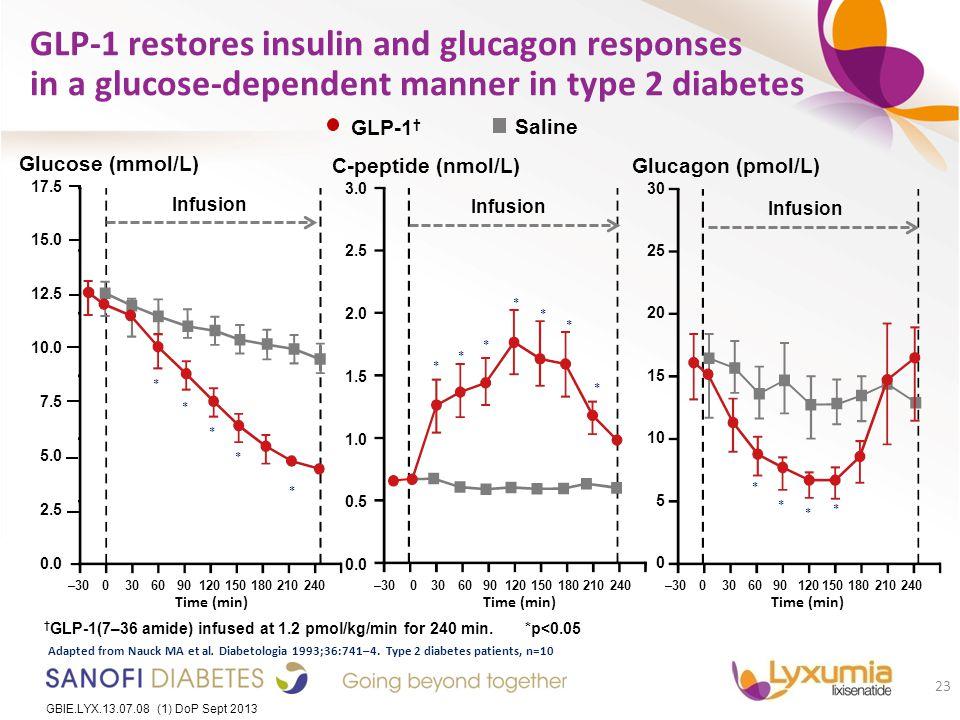 GBIE.LYX.13.07.08 (1) DoP Sept 2013 23 GBIE.LYX.13.07.08 (1) DoP Sept 2013 GLP-1 restores insulin and glucagon responses in a glucose-dependent manner