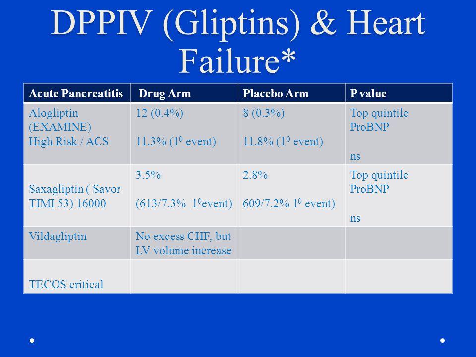 DPPIV (Gliptins) & Heart Failure* Acute Pancreatitis Drug ArmPlacebo ArmP value Alogliptin (EXAMINE) High Risk / ACS 12 (0.4%) 11.3% (1 0 event) 8 (0.