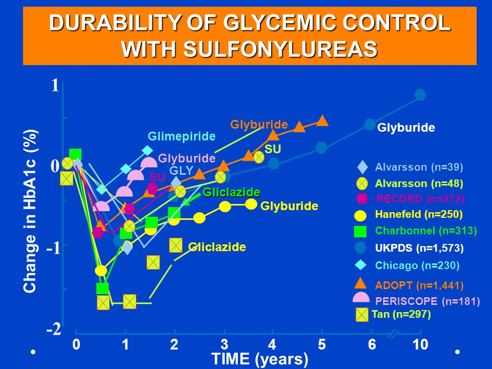 GLP1 analogues in DM1 Liraglutide : Pilot study 10 weeks only ; Pilot study No adverse outcomes 20-30% reduction Insulin doses ( Basal) Greater attainment HbA1c Less hypoglycemia Less weight gain EASD 2013