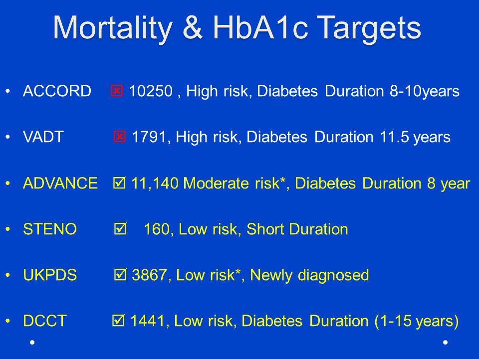 Mortality & HbA1c Targets ACCORD  10250, High risk, Diabetes Duration 8-10years VADT  1791, High risk, Diabetes Duration 11.5 years ADVANCE  11,140