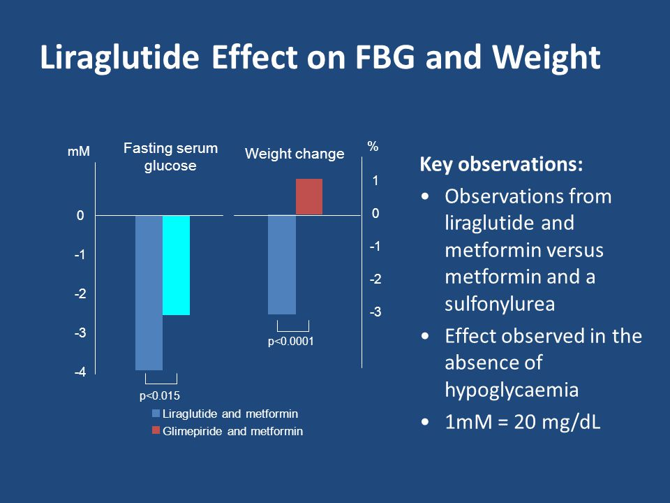 Liraglutide Effect on FBG and Weight Fasting serum glucose Weight change 1 0 -2 -3 0 -2 -3 -4 mM % p<0.0001 p<0.015 Key observations: Observations fro