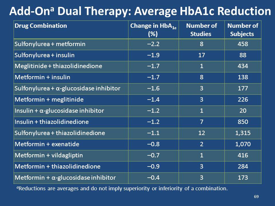 Drug Combination Change in HbA 1c (%) Number of Studies Number of Subjects Sulfonylurea + metformin–2.28458 Sulfonylurea + insulin–1.91788 Meglitinide