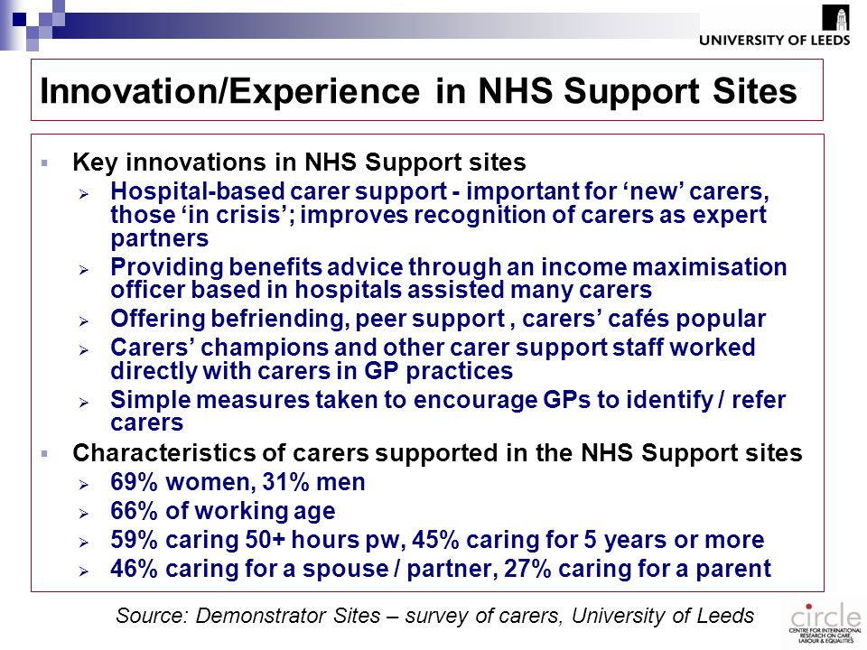 Innovation/Experience in NHS Support Sites  Key innovations in NHS Support sites  Hospital-based carer support - important for 'new' carers, those 'in crisis'; improves recognition of carers as expert partners  Providing benefits advice through an income maximisation officer based in hospitals assisted many carers  Offering befriending, peer support, carers' cafés popular  Carers' champions and other carer support staff worked directly with carers in GP practices  Simple measures taken to encourage GPs to identify / refer carers  Characteristics of carers supported in the NHS Support sites  69% women, 31% men  66% of working age  59% caring 50+ hours pw, 45% caring for 5 years or more  46% caring for a spouse / partner, 27% caring for a parent Source: Demonstrator Sites – survey of carers, University of Leeds