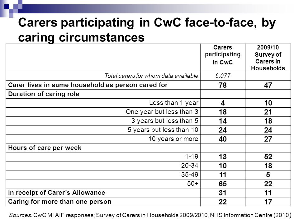 Carers participating in CwC face-to-face, by caring circumstances Carers participating in CwC 2009/10 Survey of Carers in Households Total carers for whom data available6,077 Carer lives in same household as person cared for 7847 Duration of caring role Less than 1 year 410 One year but less than 3 1821 3 years but less than 5 1418 5 years but less than 10 24 10 years or more 4027 Hours of care per week 1-19 1352 20-34 1018 35-49 115 50+ 6522 In receipt of Carer's Allowance 3111 Caring for more than one person 2217 Sources: CwC MI AIF responses; Survey of Carers in Households 2009/2010, NHS Information Centre (2010 )
