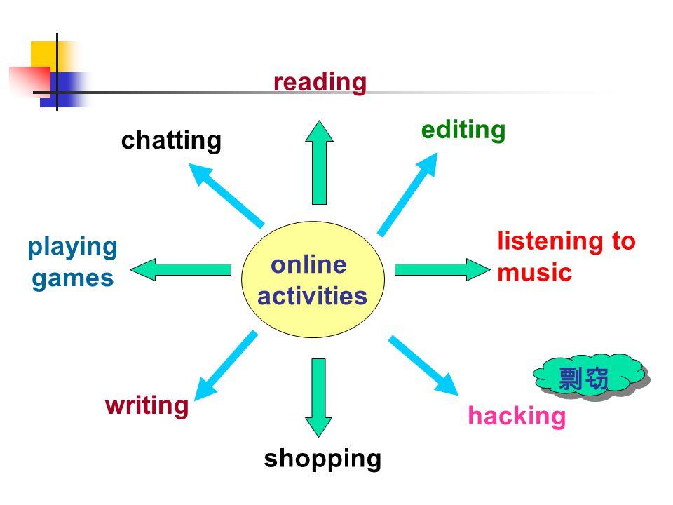 net-related vocabulary website cybernutcyberpet webpage E-card E-business virtual office firewall E-mail webmaster blog hacker browser firewall