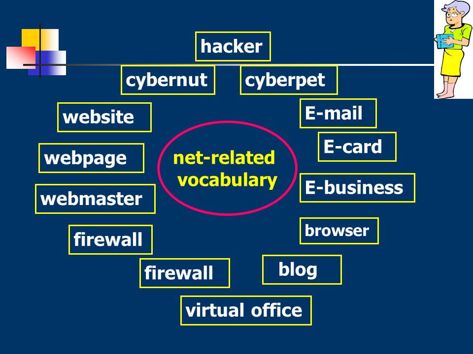 net-related vocabulary website cybernutcyberpet webpage E-card E-business virtual office firewall E-mail webmaster blog hacker browser firewall