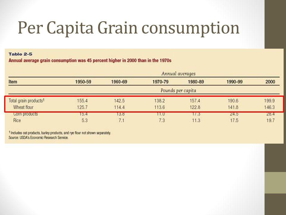 Per Capita Grain consumption