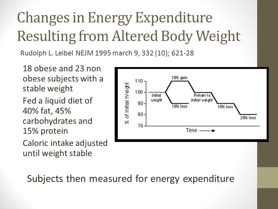 Rudolph L. Leibel NEJM 1995 march 9, 332 (10); 621-28 Subjects then measured for energy expenditure Changes in Energy Expenditure Resulting from Alter