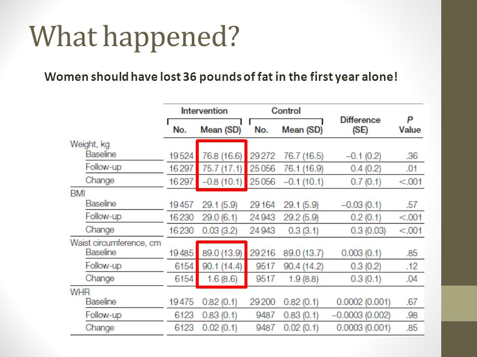 What happened? Women should have lost 36 pounds of fat in the first year alone!