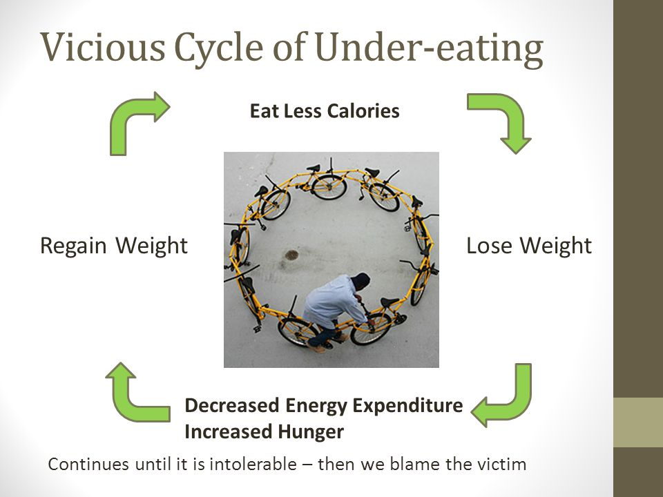 Vicious Cycle of Under-eating Continues until it is intolerable – then we blame the victim Eat Less Calories Lose Weight Decreased Energy Expenditure