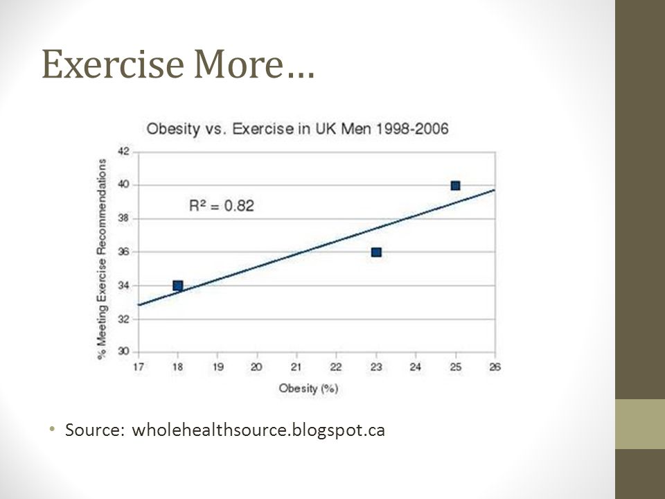 Exercise More… Source: wholehealthsource.blogspot.ca