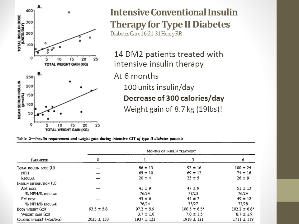 Intensive Conventional Insulin Therapy for Type II Diabetes Diabetes Care 16:21-31 Henry RR 14 DM2 patients treated with intensive insulin therapy At