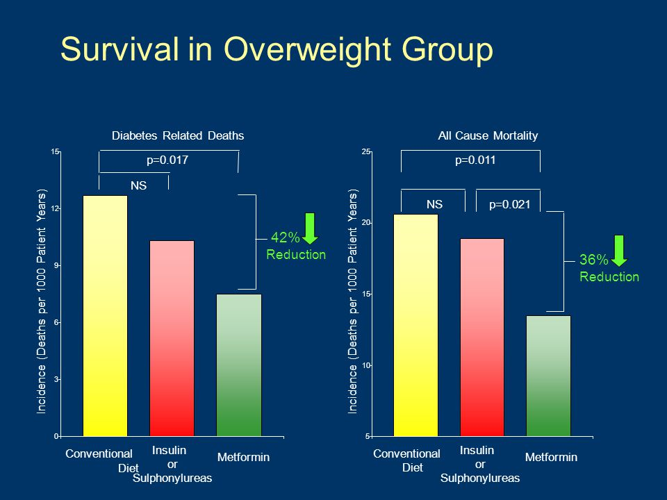 Survival in Overweight Group Diabetes Related Deaths 0 3 6 9 12 15 Incidence (Deaths per 1000 Patient Years) All Cause Mortality 5 10 15 20 25 Inciden