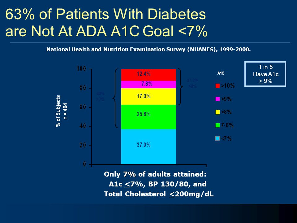 63% of Patients With Diabetes are Not At ADA A1C Goal <7% 37.2% >8% 63%  7% 7.8% 25.8% 37.0% 17.0% 12.4% % of Subjects n = 404 A1C National Health an