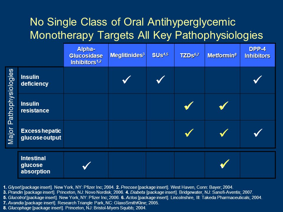 No Single Class of Oral Antihyperglycemic Monotherapy Targets All Key Pathophysiologies Alpha- Glucosidase Inhibitors 1,2 Meglitinides 3 SUs 4,5 TZDs