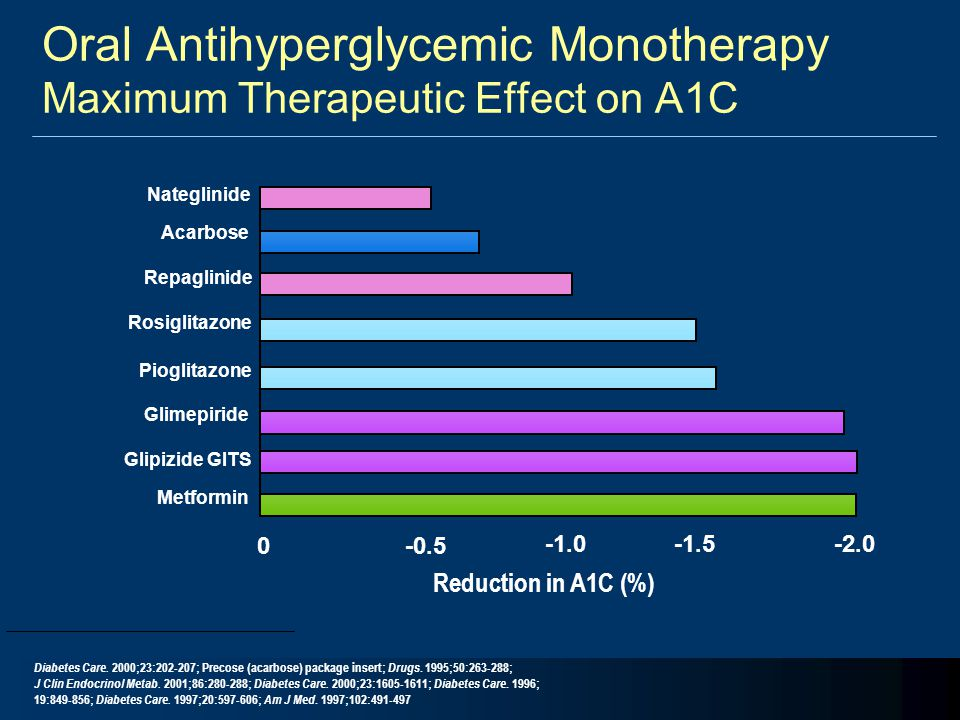 Oral Antihyperglycemic Monotherapy Maximum Therapeutic Effect on A1C -0.50 -1.5-2.0 Nateglinide Reduction in A1C (%) Glipizide GITS Glimepiride Repagl