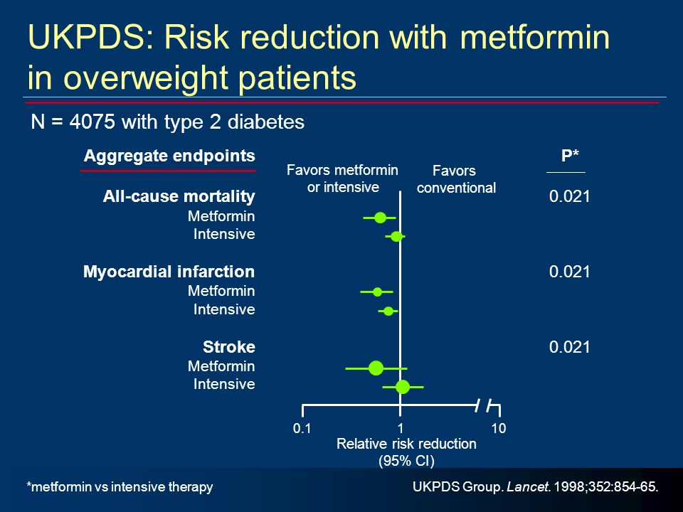 UKPDS: Risk reduction with metformin in overweight patients N = 4075 with type 2 diabetes UKPDS Group. Lancet. 1998;352:854-65. Favors metformin or in