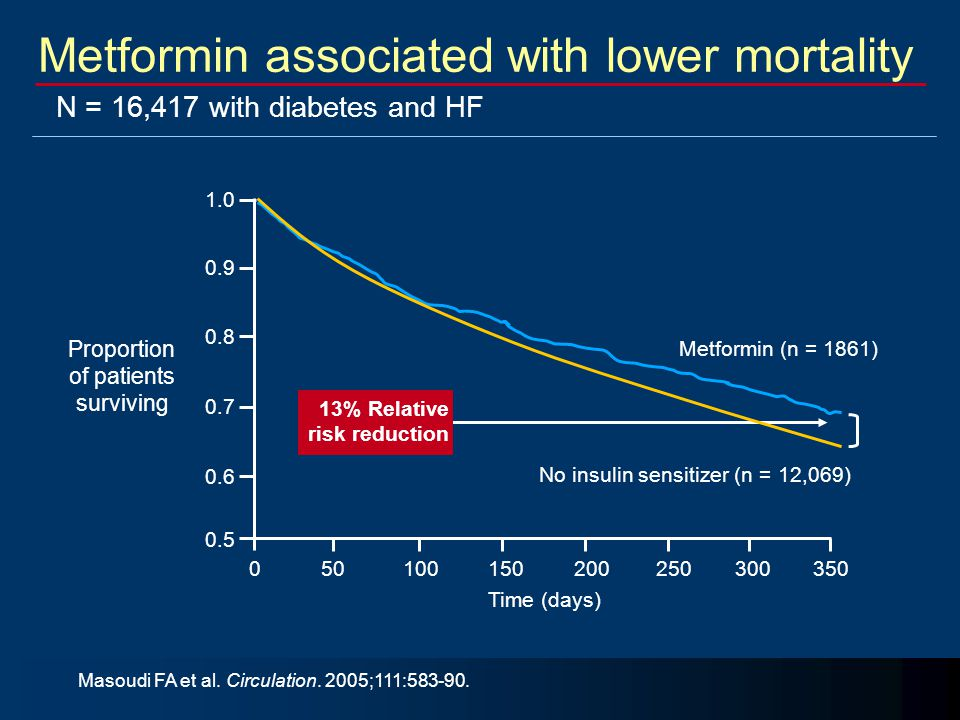 Metformin associated with lower mortality Masoudi FA et al. Circulation. 2005;111:583-90. N = 16,417 with diabetes and HF Metformin (n = 1861) No insu