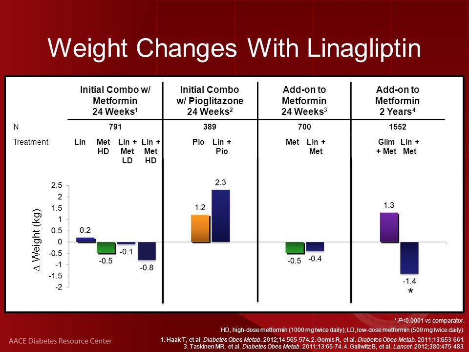 Weight Changes With Linagliptin Initial Combo w/ Metformin 24 Weeks 1 Initial Combo w/ Pioglitazone 24 Weeks 2 Add-on to Metformin 24 Weeks 3 Add-on to Metformin 2 Years 4 N7913897001552 TreatmentLinMet HD Lin + Met LD Lin + Met HD PioLin + Pio MetLin + Met Glim + Met Lin + Met  Weight (kg) * P<0.0001 vs comparator.