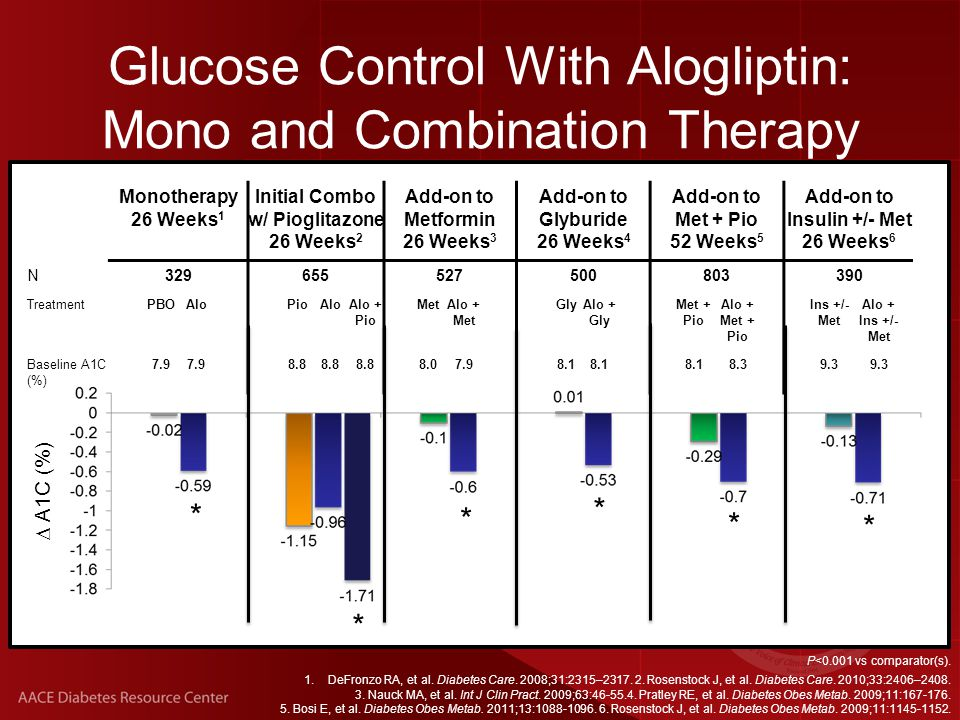 P<0.001 vs comparator(s). 1.DeFronzo RA, et al. Diabetes Care.