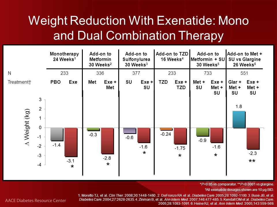  Weight (kg) Weight Reduction With Exenatide: Mono and Dual Combination Therapy *P<0.05 vs comparator.