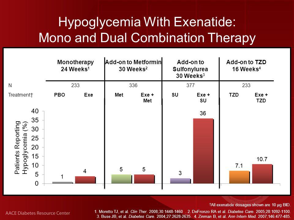 † All exenatide dosages shown are 10 μg BID. 1. Moretto TJ, et al.