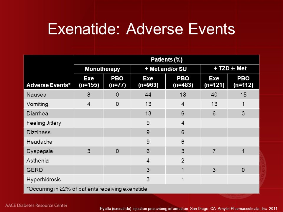 Exenatide: Adverse Events Adverse Events* Patients (%) Monotherapy+ Met and/or SU+ TZD ± Met Exe (n=155) PBO (n=77) Exe (n=963) PBO (n=483) Exe (n=121) PBO (n=112) Nausea8044184015 Vomiting40134 1 Diarrhea13663 Feeling Jittery94 Dizziness96 Headache96 Dyspepsia306371 Asthenia42 GERD3130 Hyperhidrosis31 *Occurring in ≥2% of patients receiving exenatide Byetta (exenatide) injection prescribing information.