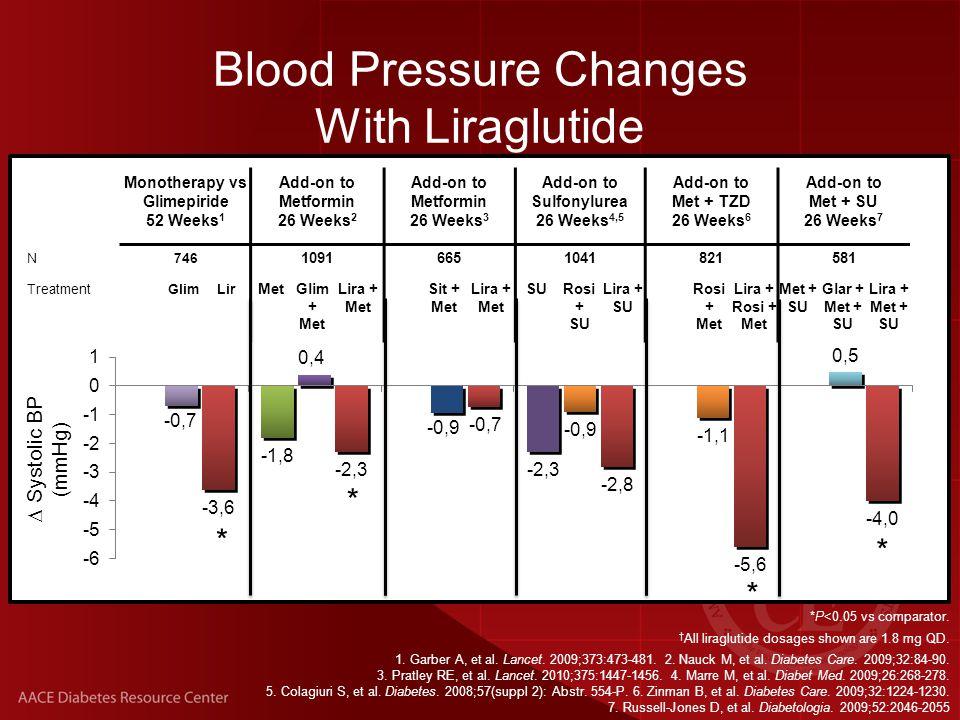 Blood Pressure Changes With Liraglutide  Systolic BP (mmHg) * * * * Monotherapy vs Glimepiride 52 Weeks 1 Add-on to Metformin 26 Weeks 2 Add-on to Metformin 26 Weeks 3 Add-on to Sulfonylurea 26 Weeks 4,5 Add-on to Met + TZD 26 Weeks 6 Add-on to Met + SU 26 Weeks 7 N746 10916651041821581 TreatmentGlimLir MetGlim + Met Lira + Met Sit + Met Lira + Met SURosi + SU Lira + SU Rosi + Met Lira + Rosi + Met Met + SU Glar + Met + SU Lira + Met + SU *P<0.05 vs comparator.