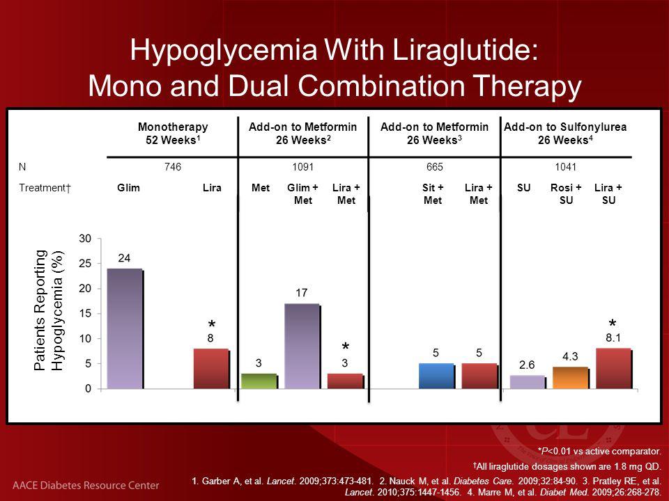 *P<0.01 vs active comparator. † All liraglutide dosages shown are 1.8 mg QD.