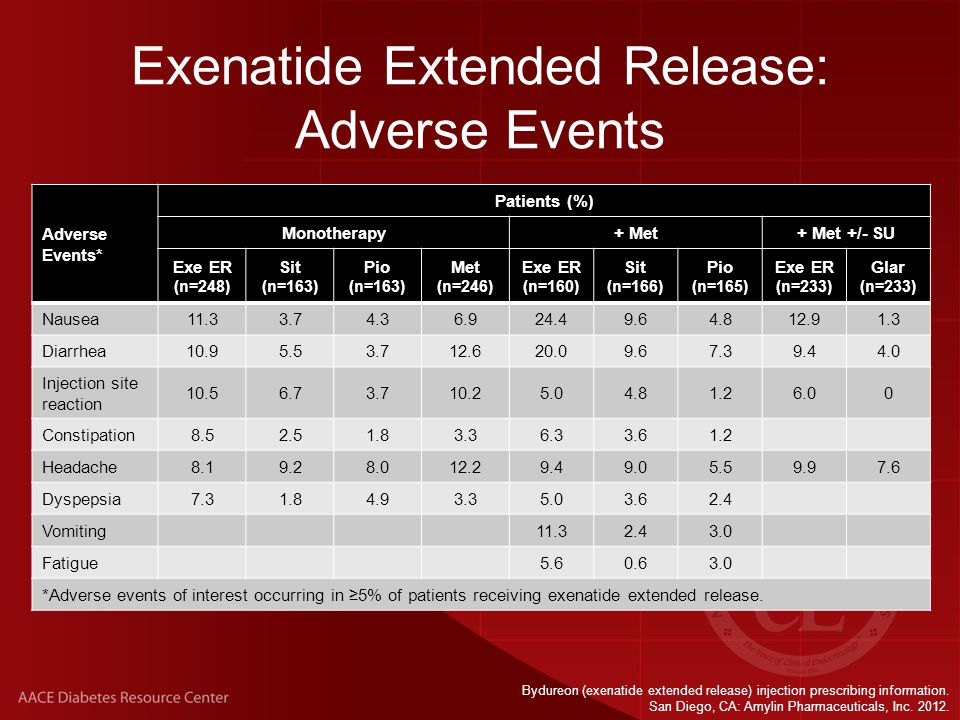 Exenatide Extended Release: Adverse Events Adverse Events* Patients (%) Monotherapy+ Met+ Met +/- SU Exe ER (n=248) Sit (n=163) Pio (n=163) Met (n=246) Exe ER (n=160) Sit (n=166) Pio (n=165) Exe ER (n=233) Glar (n=233) Nausea11.33.74.36.924.49.64.812.91.3 Diarrhea10.95.53.712.620.09.67.39.44.0 Injection site reaction 10.56.73.710.25.04.81.26.00 Constipation8.52.51.83.36.33.61.2 Headache8.19.28.012.29.49.05.59.97.6 Dyspepsia7.31.84.93.35.03.62.4 Vomiting11.32.43.0 Fatigue5.60.63.0 *Adverse events of interest occurring in ≥5% of patients receiving exenatide extended release.