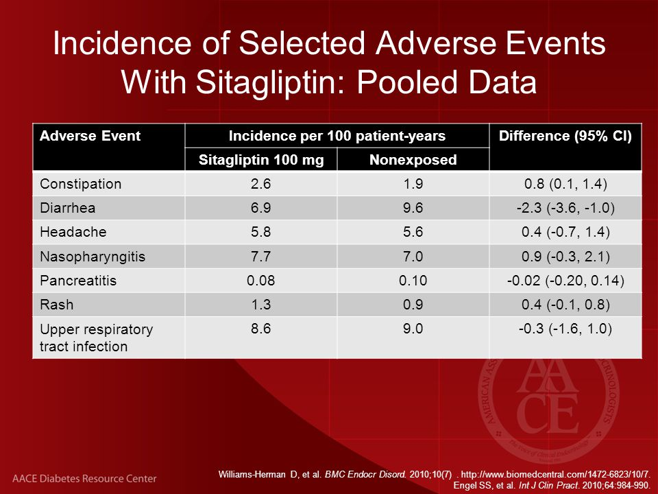 Incidence of Selected Adverse Events With Sitagliptin: Pooled Data Adverse EventIncidence per 100 patient-yearsDifference (95% CI) Sitagliptin 100 mgNonexposed Constipation2.61.90.8 (0.1, 1.4) Diarrhea6.99.6-2.3 (-3.6, -1.0) Headache5.85.60.4 (-0.7, 1.4) Nasopharyngitis7.77.00.9 (-0.3, 2.1) Pancreatitis0.080.10-0.02 (-0.20, 0.14) Rash1.30.90.4 (-0.1, 0.8) Upper respiratory tract infection 8.69.0-0.3 (-1.6, 1.0) Williams-Herman D, et al.
