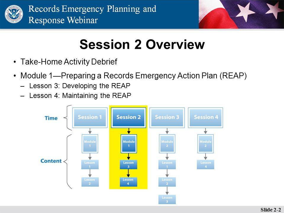 Session 2 Overview Take-Home Activity Debrief Module 1—Preparing a Records Emergency Action Plan (REAP) –Lesson 3: Developing the REAP –Lesson 4: Maintaining the REAP Slide 2-2