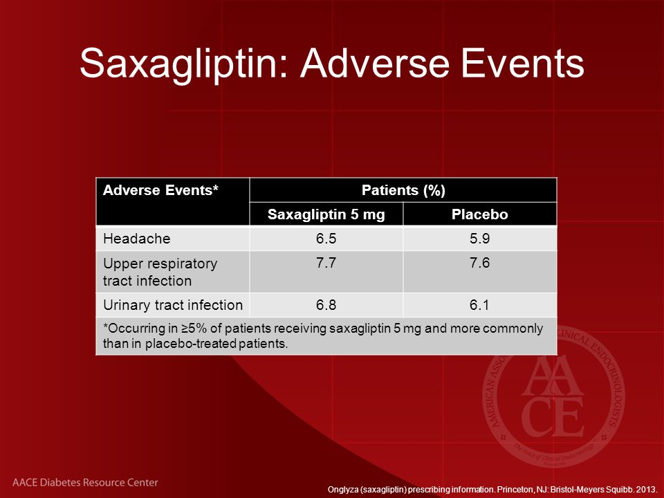 Saxagliptin: Adverse Events Adverse Events*Patients (%) Saxagliptin 5 mgPlacebo Headache6.55.9 Upper respiratory tract infection 7.77.6 Urinary tract infection6.86.1 *Occurring in ≥5% of patients receiving saxagliptin 5 mg and more commonly than in placebo-treated patients.