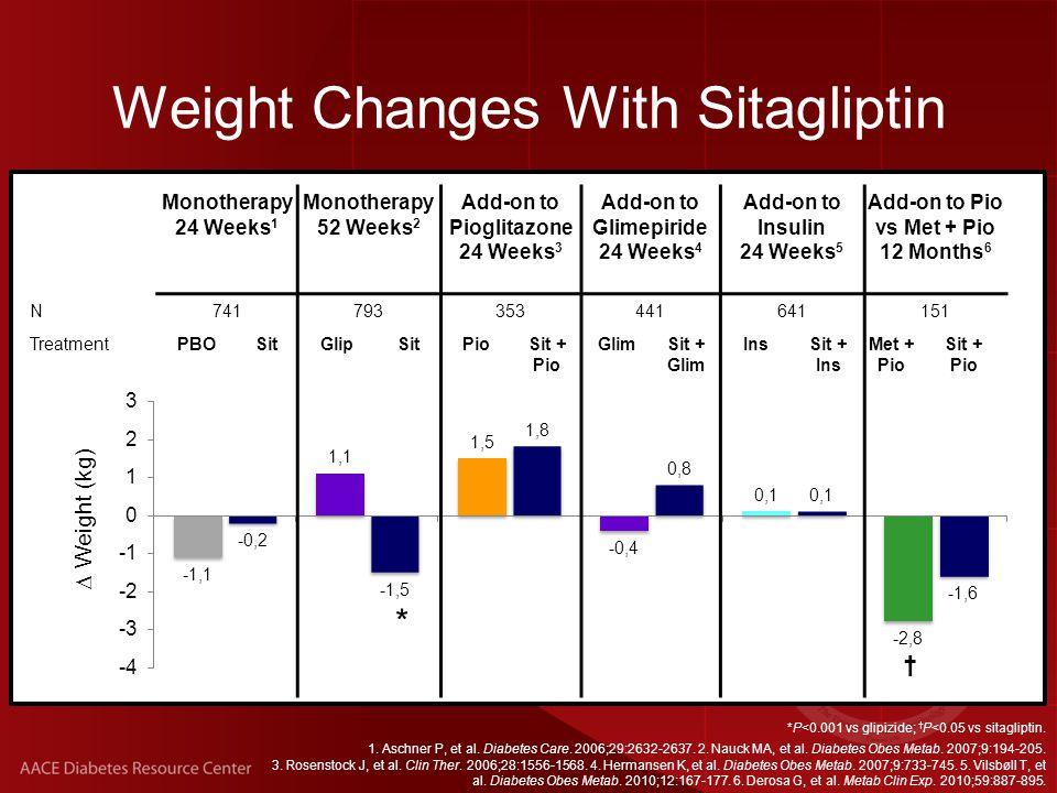 *P<0.001 vs glipizide; † P<0.05 vs sitagliptin. 1.
